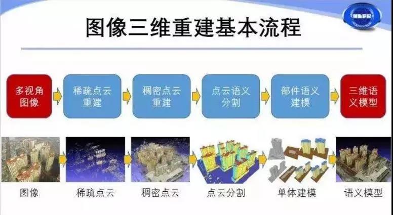 一个完整的语义化三维建模系统包括多个步骤